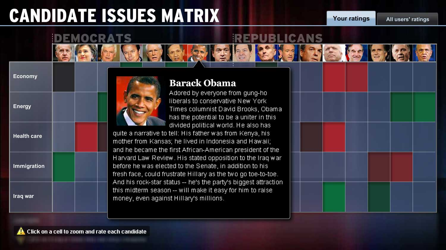 Candidates + Issues Matrix: Obama detail
