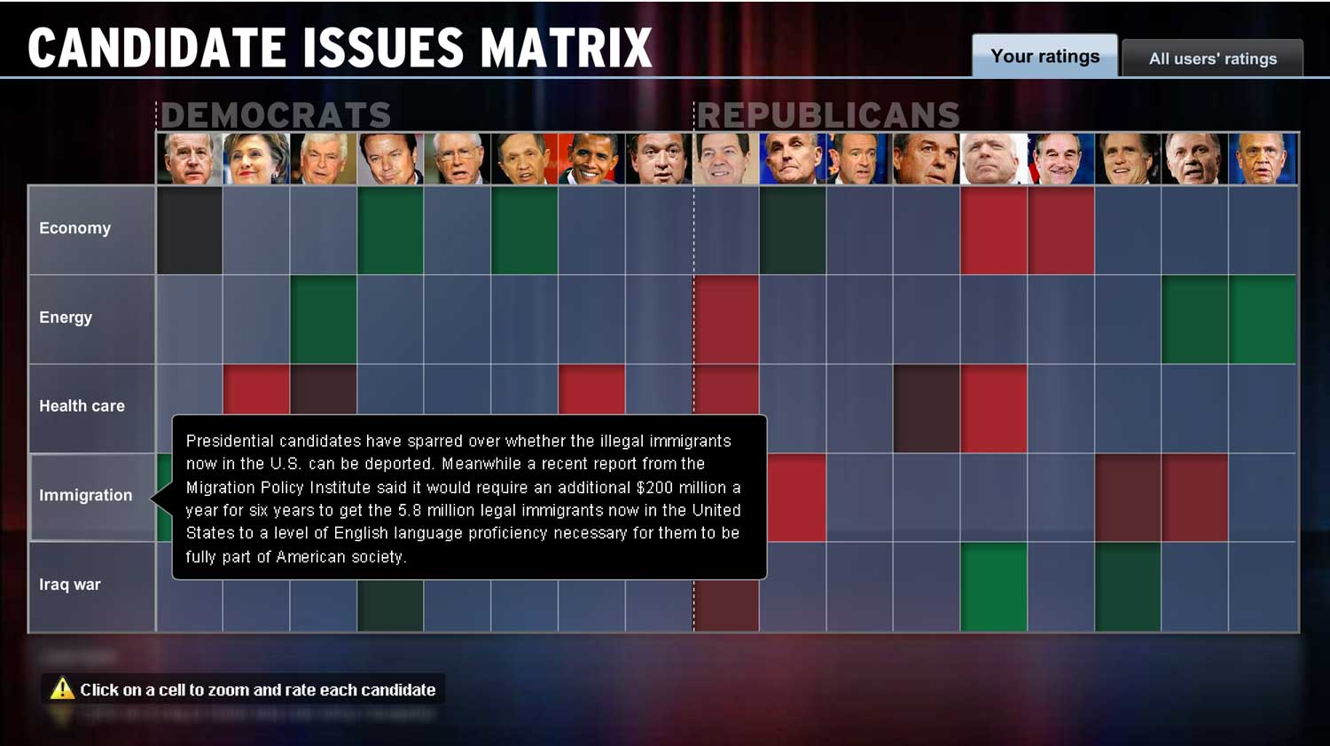 Candidates + Issues Matrix: Issue detail